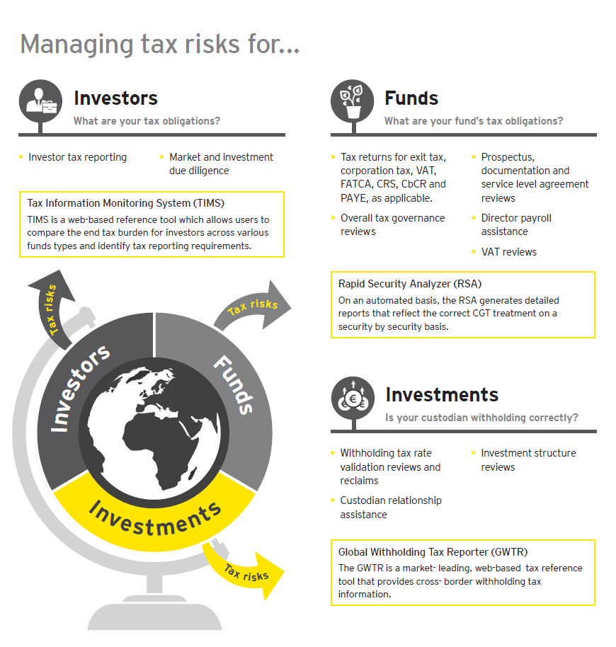 Managing tax risk