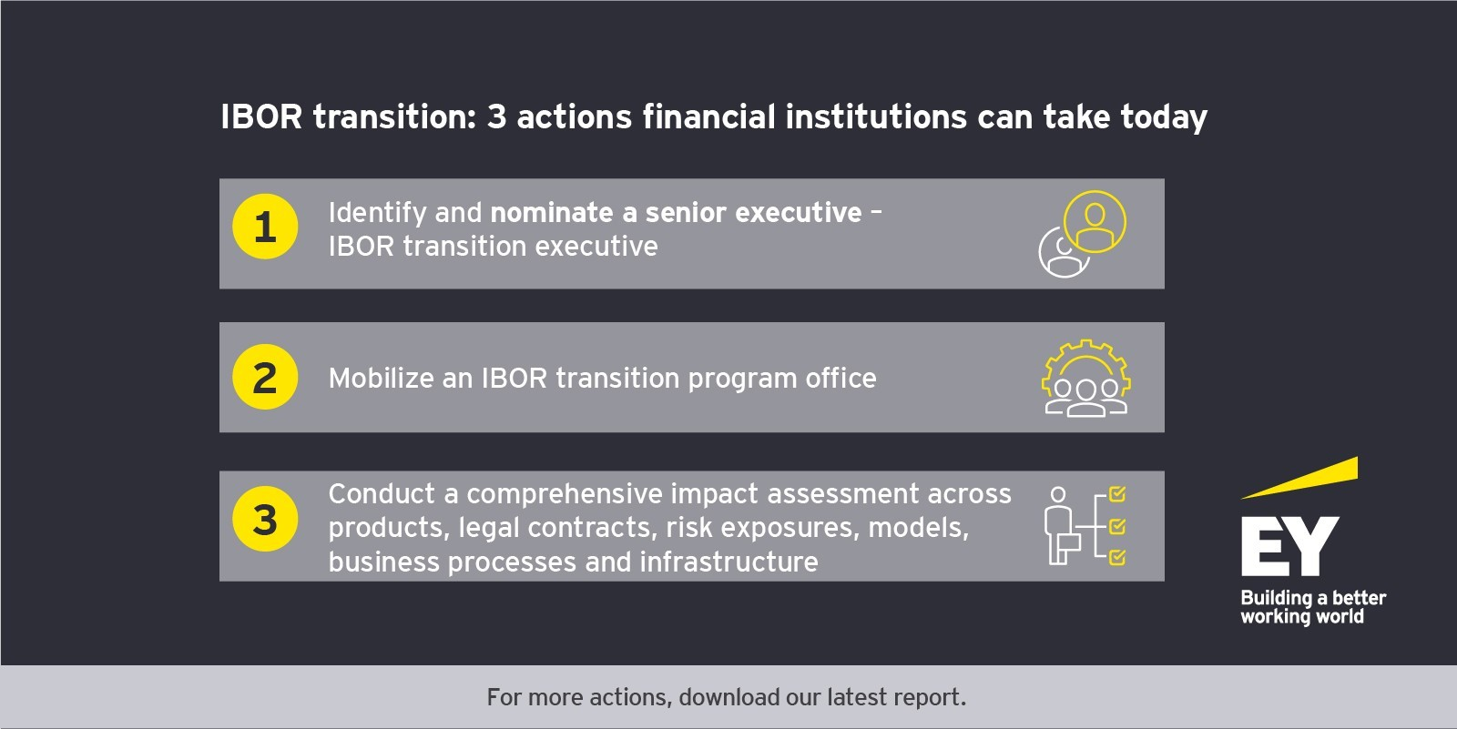 IBOR transition: three actions financial institutions can take today