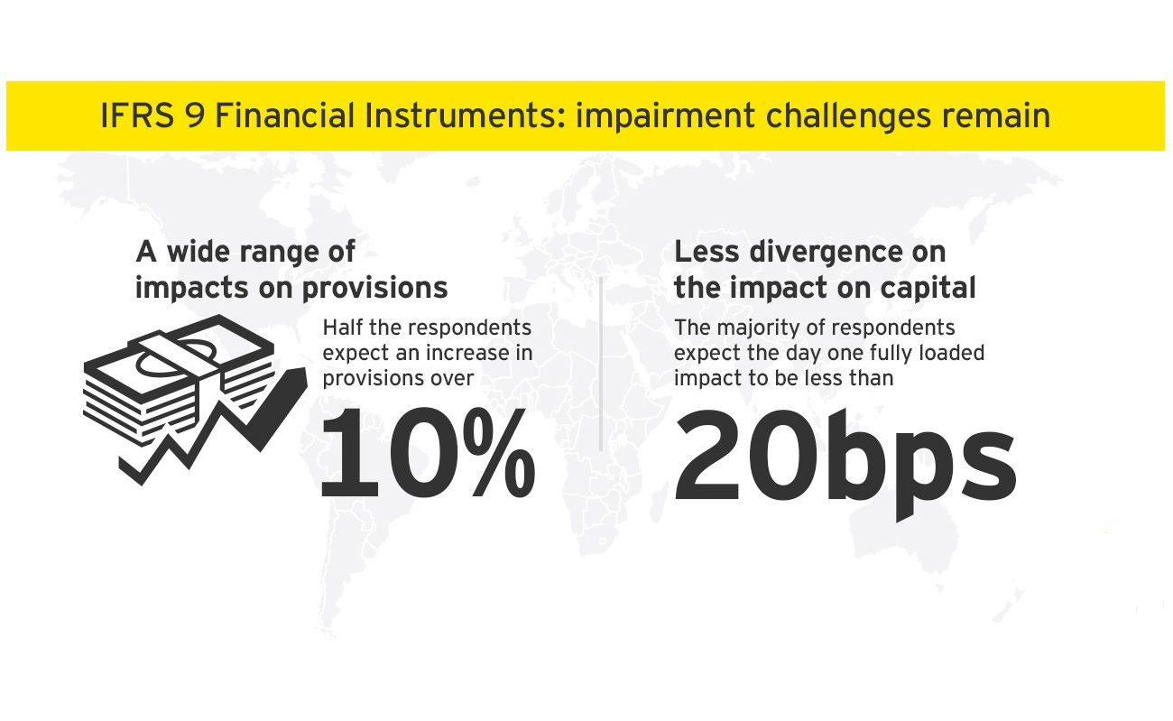 Image highlighting some of the key findings from EY's IFRS 9 Impairment Survey 2019.