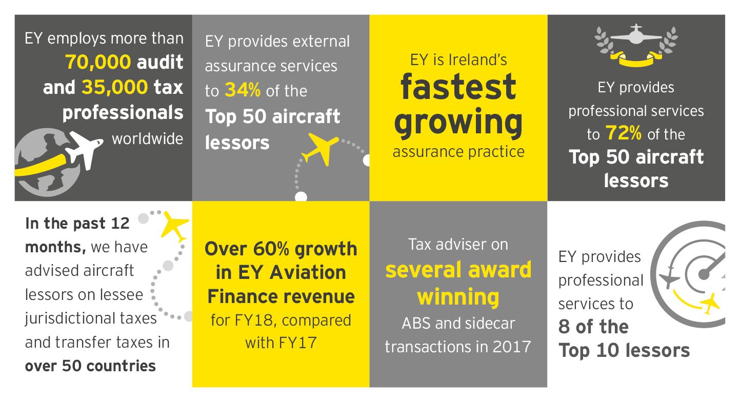 Aviation Finance at EY at a glance