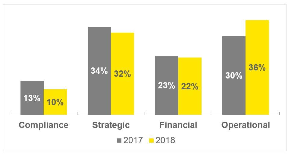 Top ten risks facing global airlines – EY 2018 survey | Financial